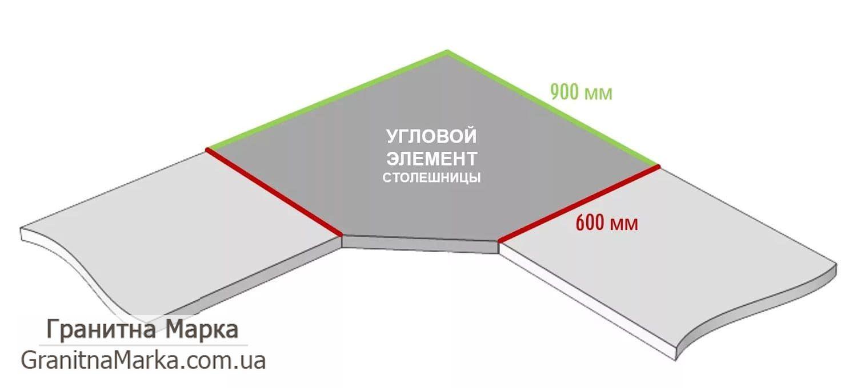 Размер столешницы