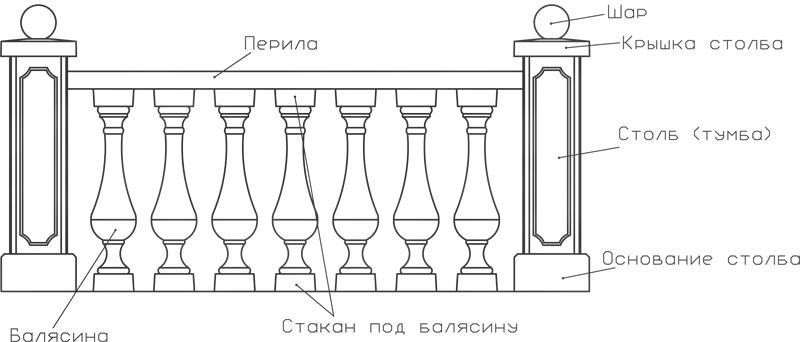 Конструкция балюстрады